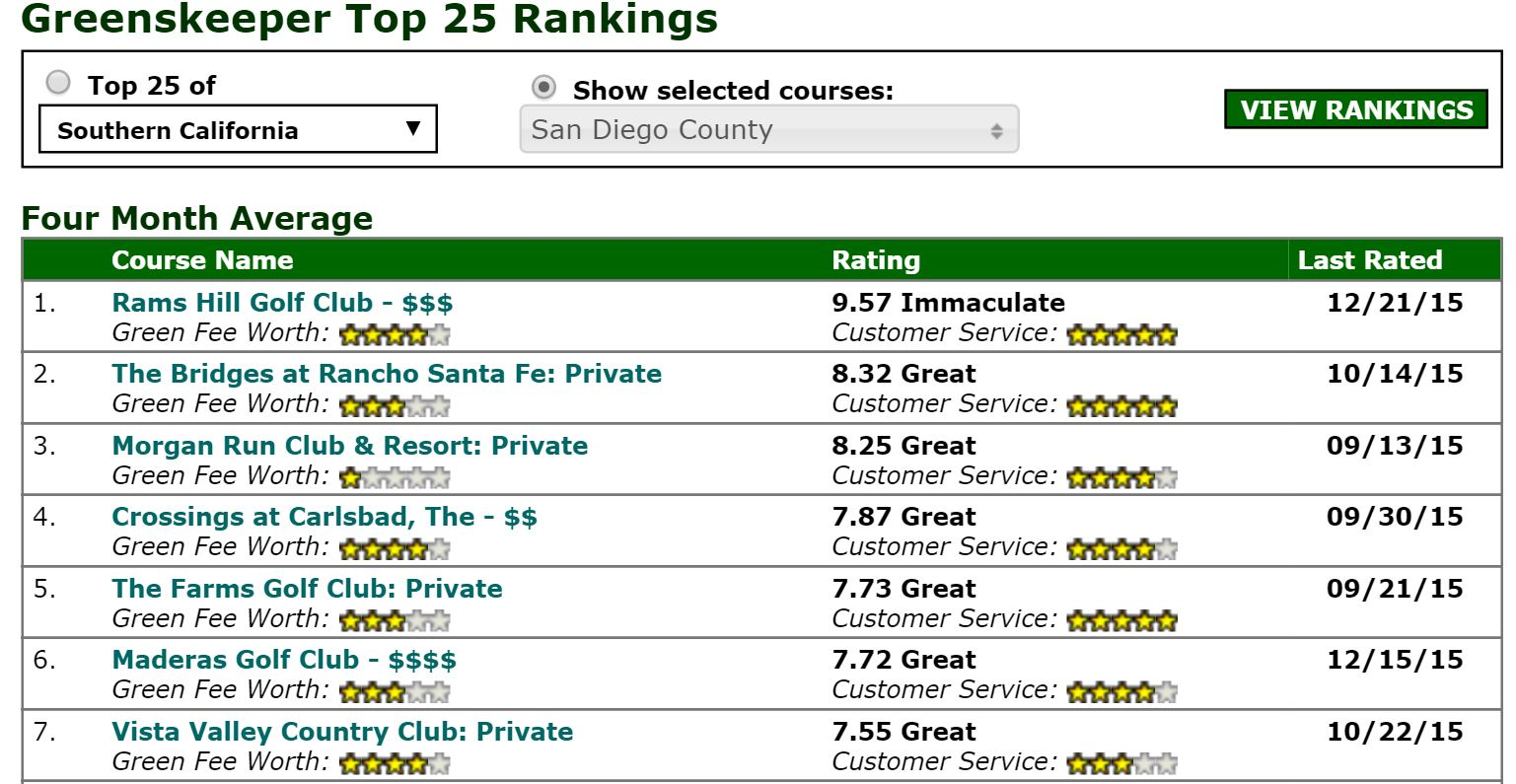 San diego county golf rams hill golf club 760 767 3500 greenskeeper reviewers rated rams hill the best golf course in san diego county aiddatafo Gallery
